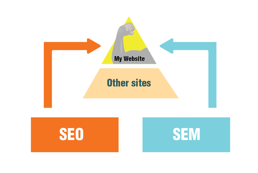 Description of SEM and SEO