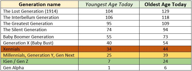 generation chart that includes different age gaps
