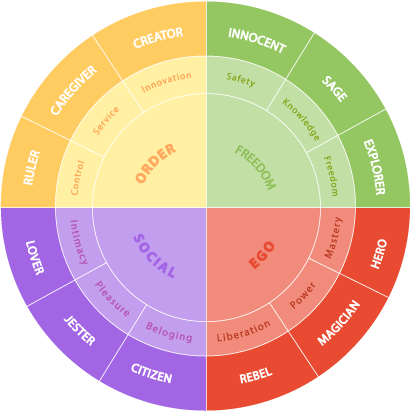 showing the archetypes wheel